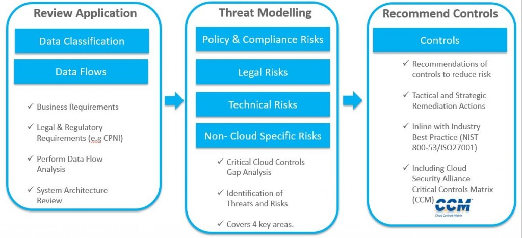 Cloud Security Risk Assessment  Jaw Consulting Uk