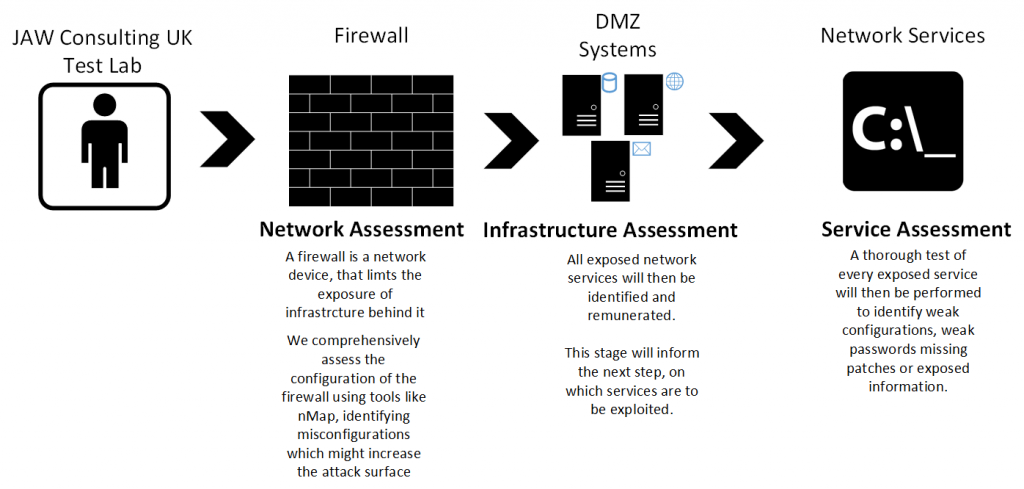 Infrastructure Network Penetration Testing